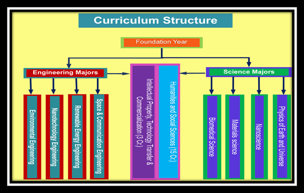 Figure 1: Overall curriculum structure at the University of Science and Technology