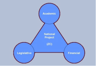 Triad of essentials
